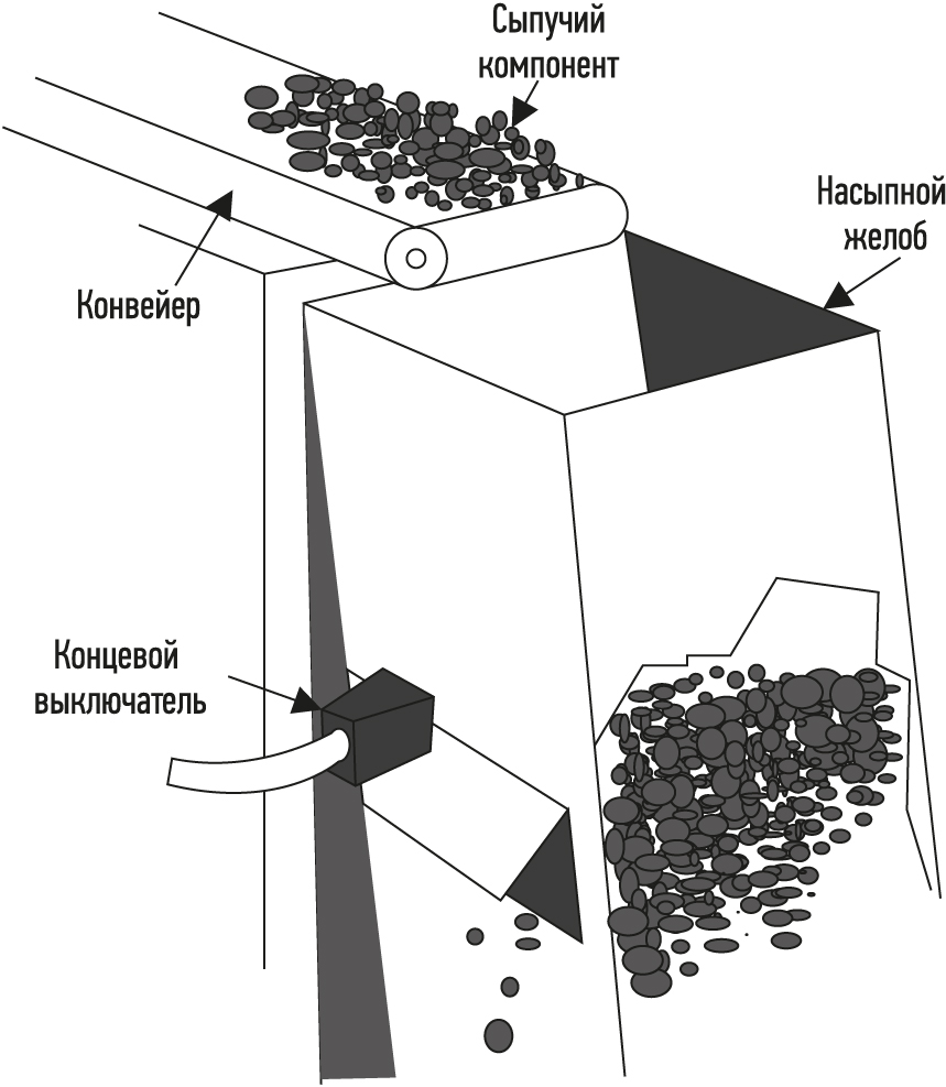 работа концевого выключателя для контроля насыпного конвейера