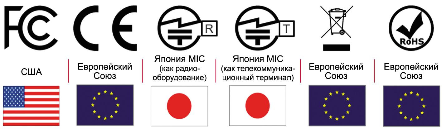 Глобальные сертификаты комплекта AE-CLOUD2