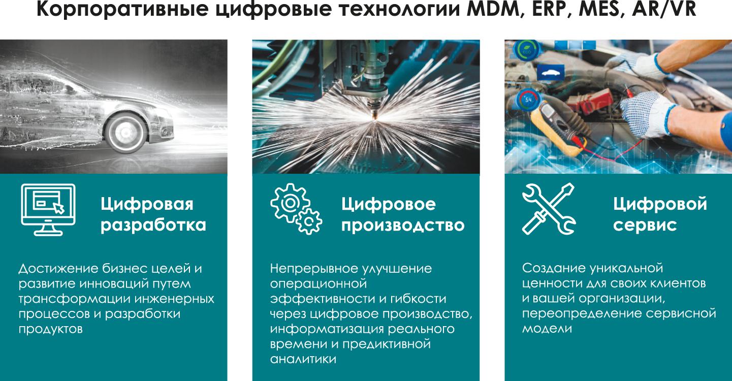 Стратегия цифровизации УАЗ