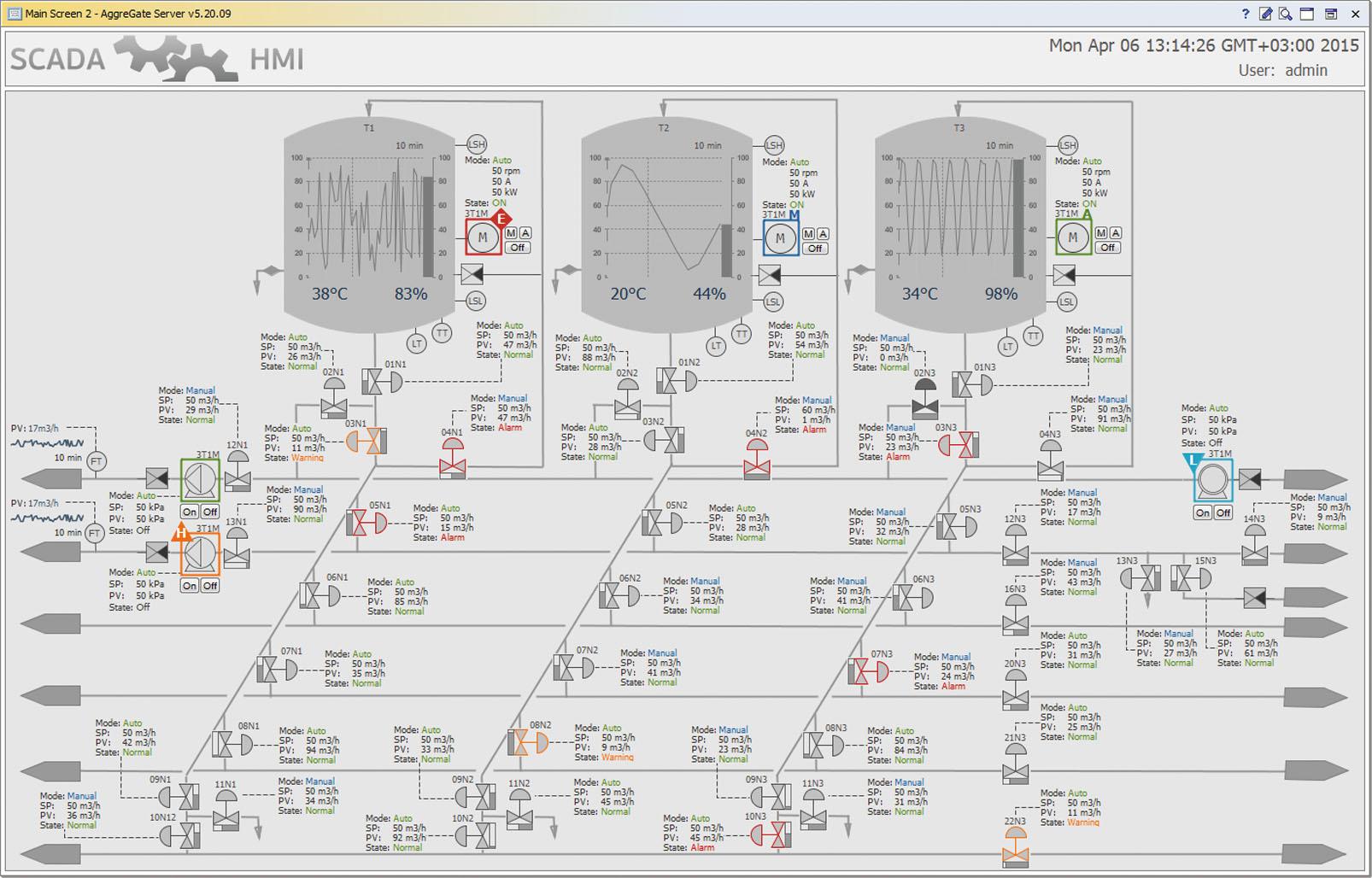 Рис. 1. Интерфейс системы AggreGateSCADA/HMI