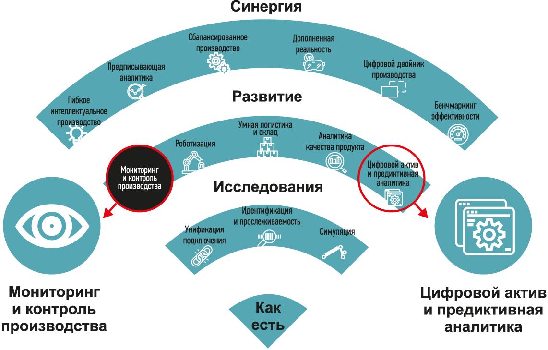 Место IIoT-проекта в цифровой трансформации предприятия УАЗ
