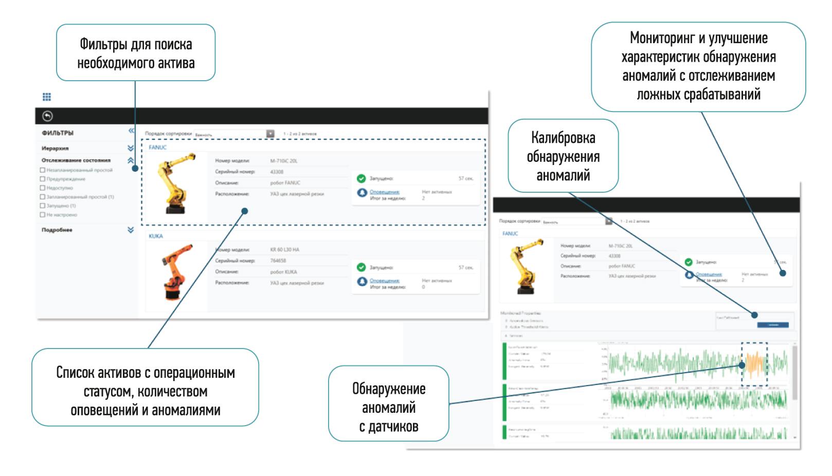 IIoT и предиктивная аналитика