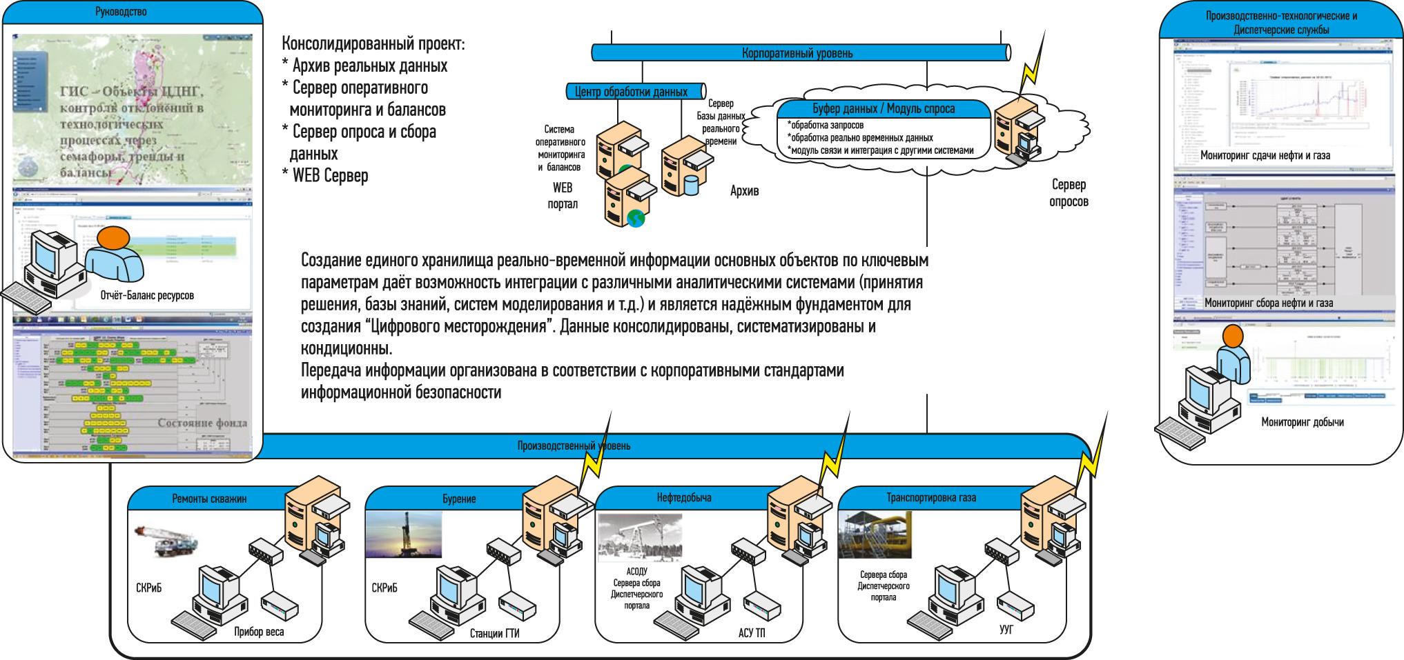 Архитектура Системы ДП и интеграционные решения