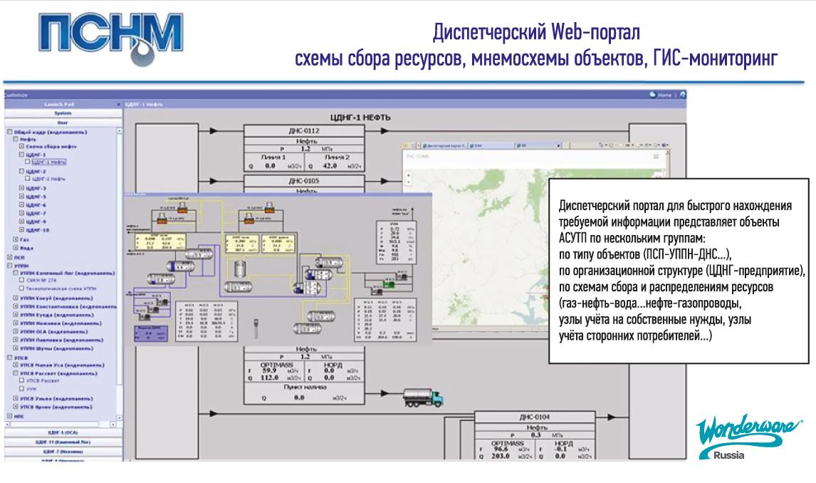 Примеры мнемосхем объектов АСУ ТП, схем сбора нефти и газа