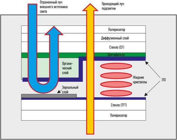 оперечное сечение пикселя Transflective-матрицы Mitsubishi Electric