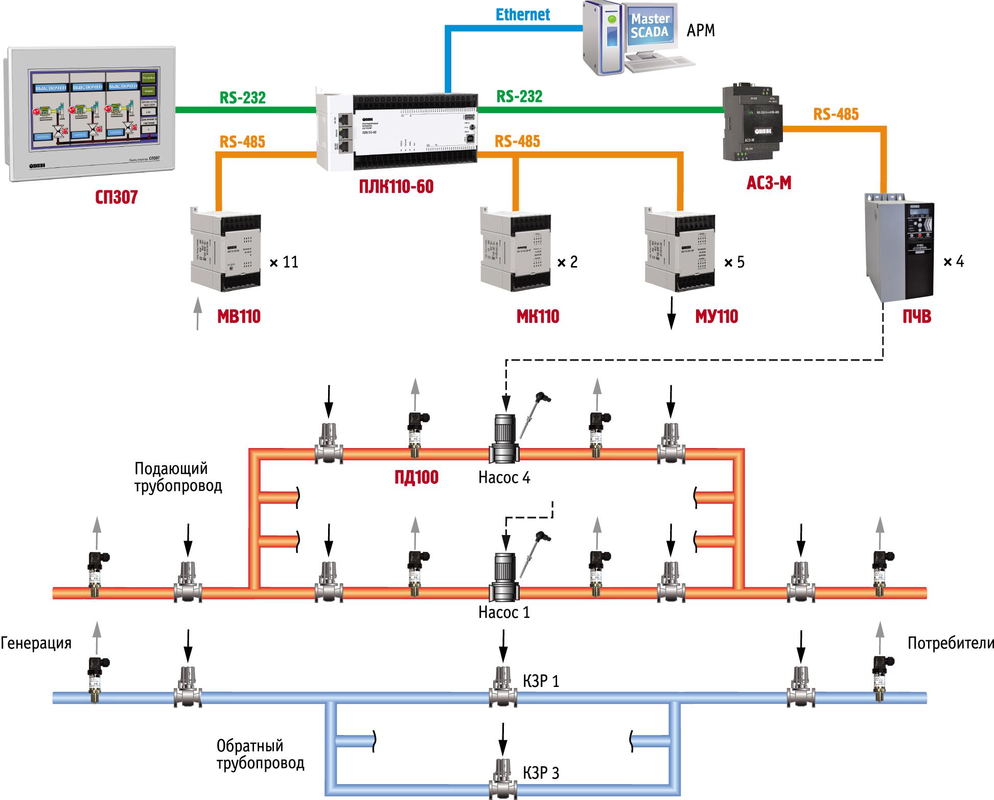 Функциональная схема системы автоматизации ПНС-2