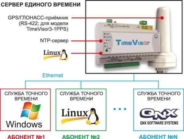 Типовая схема применения TimeVisor