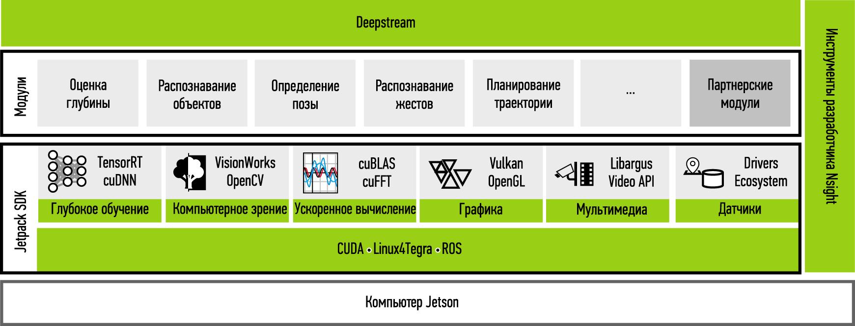 Единый программный стек для решений на базе модулей NVIDIA Jetson