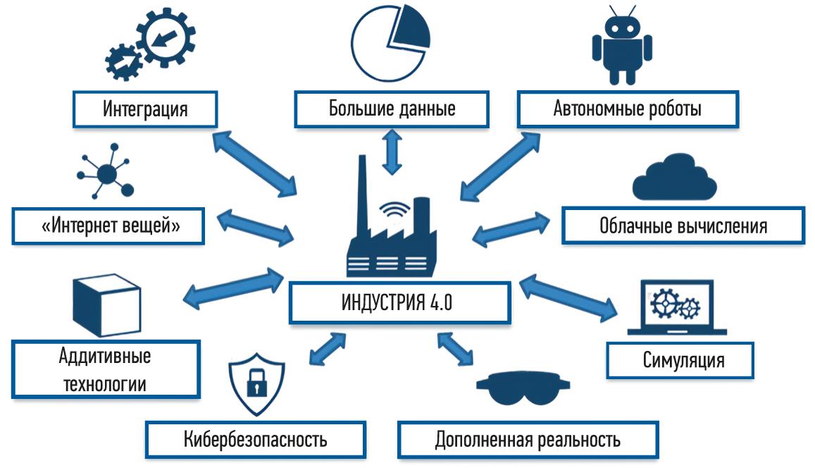 Технологические компоненты «Индустрии 4.0»