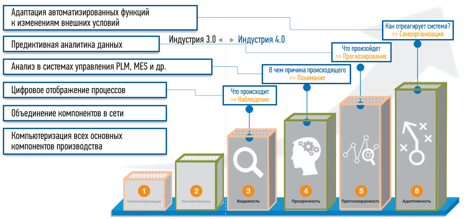 Этапы развития «Индустрии 4.0»