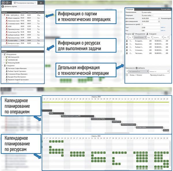 Календарное планирование производства распределение производственных мощностей по операциям