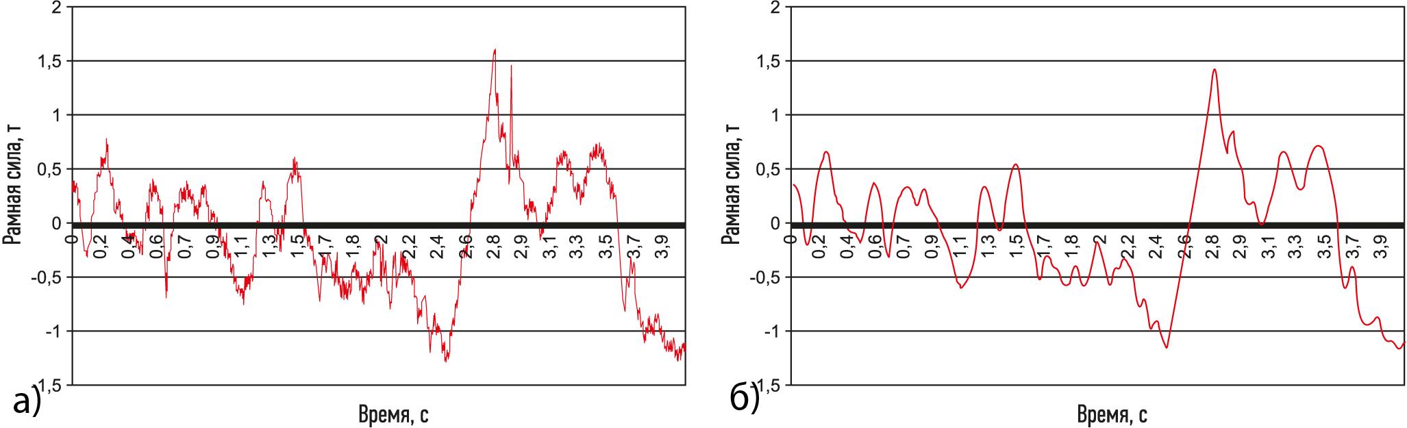 Результат фильтрации зарегистрированного сигнала