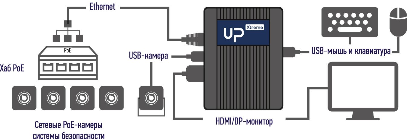 Пример одной из реализованных конфигураций решения на базе UP Xtreme Smart Surveillance