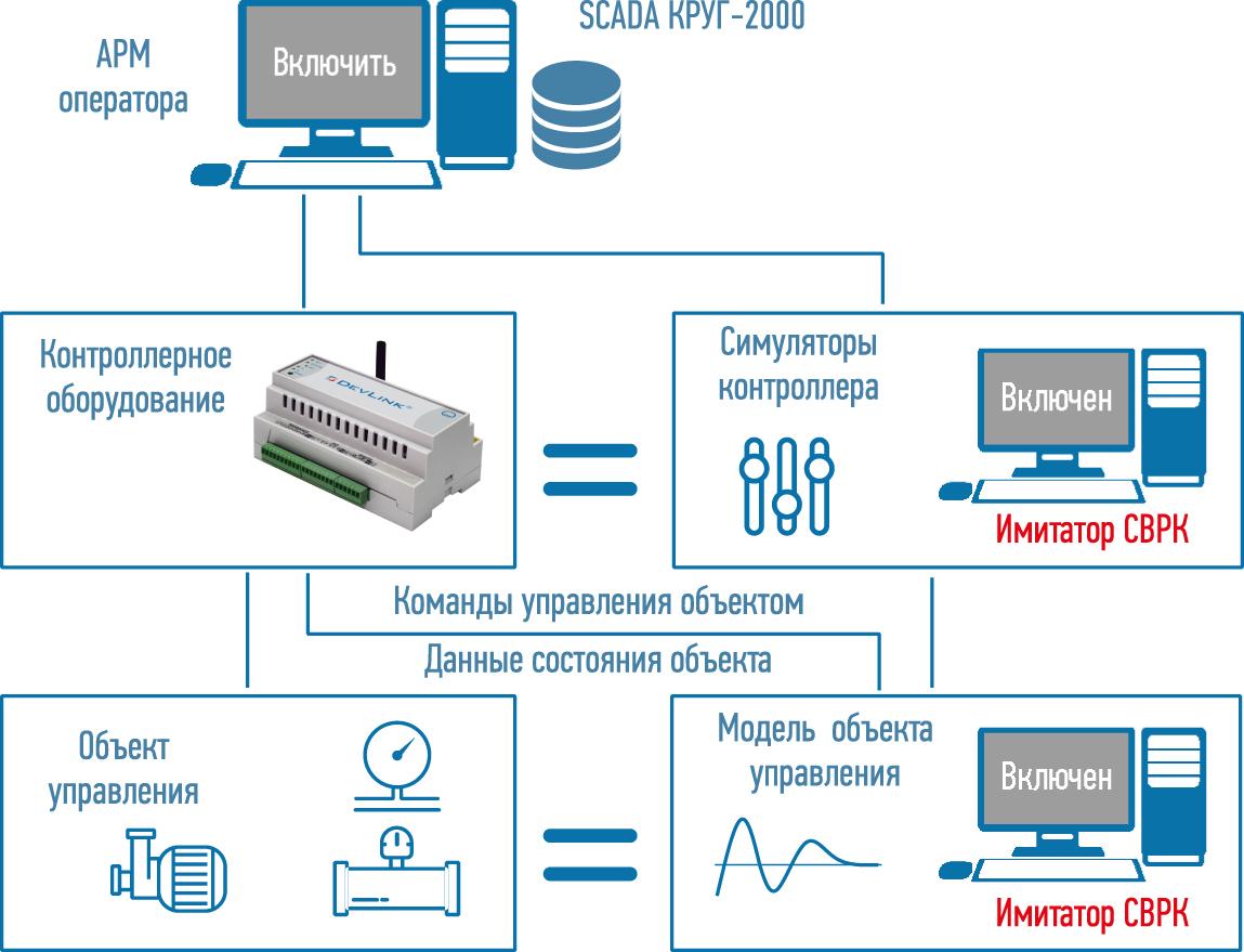 Имитатор СРВК
