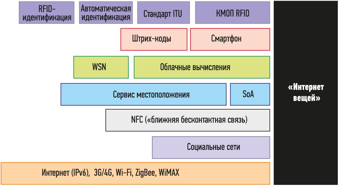 de79d543f12 Интернет вещей» в промышленности  обзор ключевых технологий и ...
