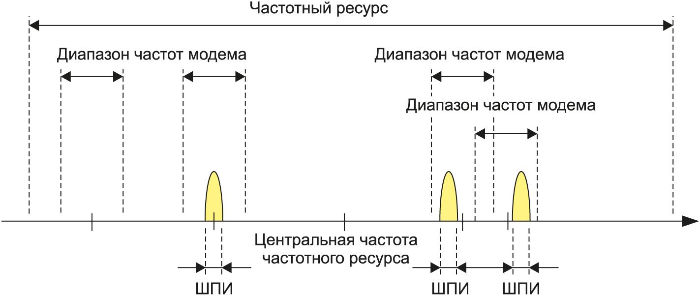 Иллюстрация непрерывности частоты по множеству модемов при перекрытии их диапазонов частот