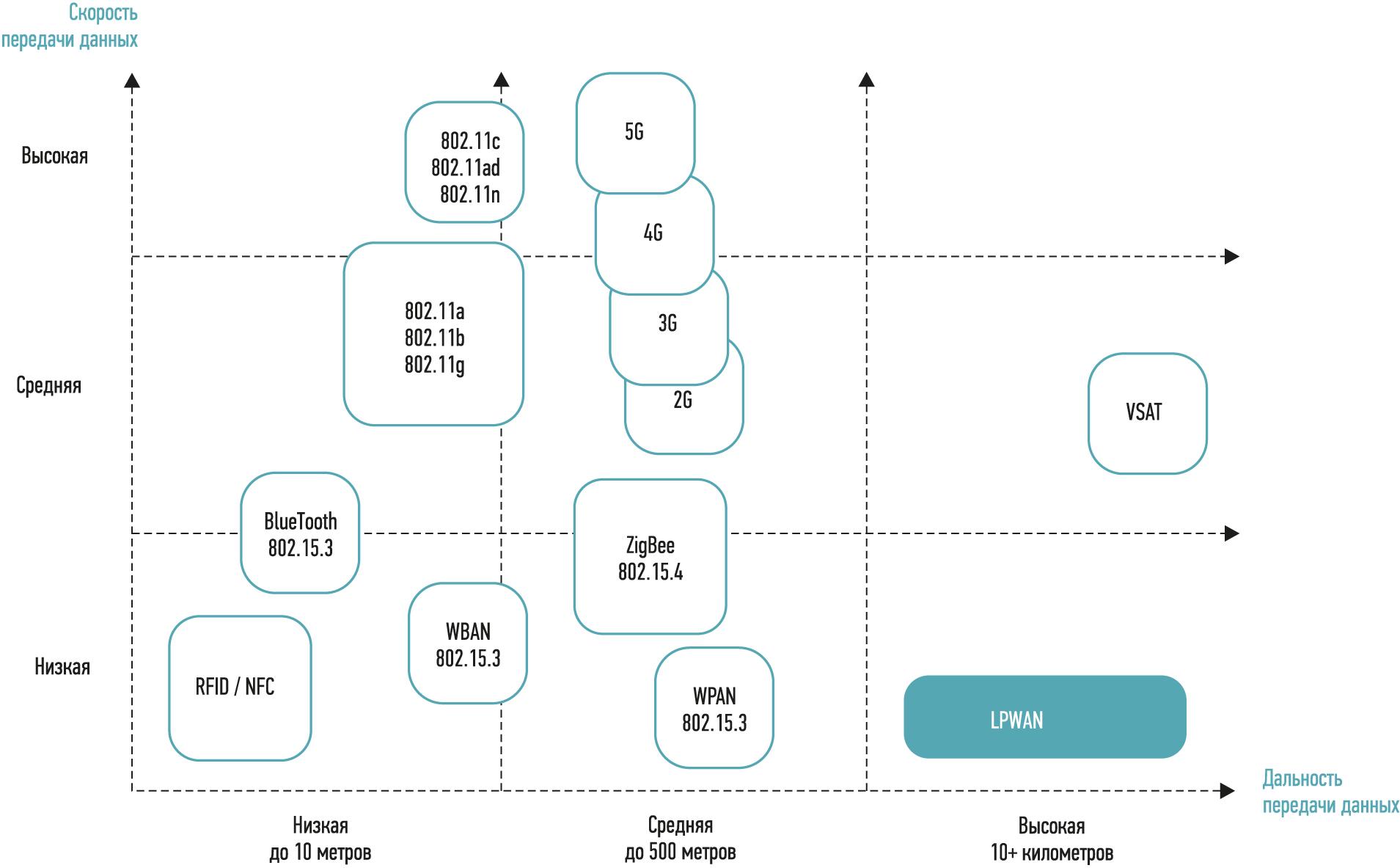 Рис. 1. Сравнение беспроводных технологий по дальности и скорости передачи данных