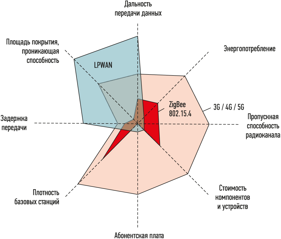 Рис. 2. Сравнение характеристик LPWAN, 3G, Zigbee