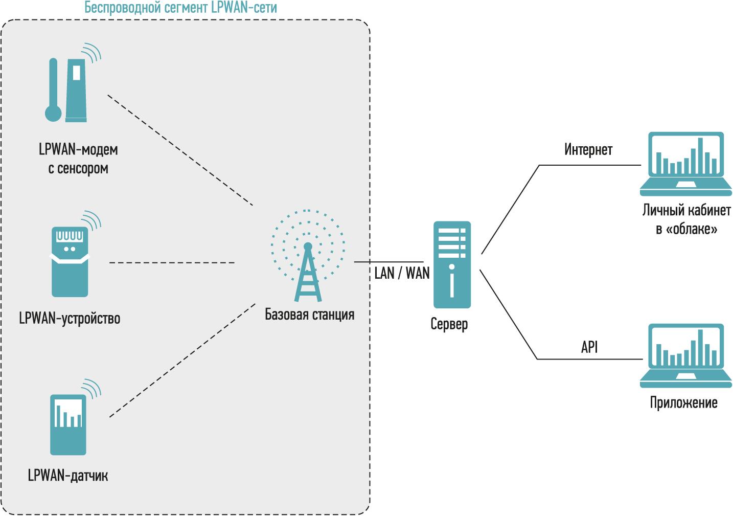 Рис. 3. LPWAN-сеть, топология «звезда»