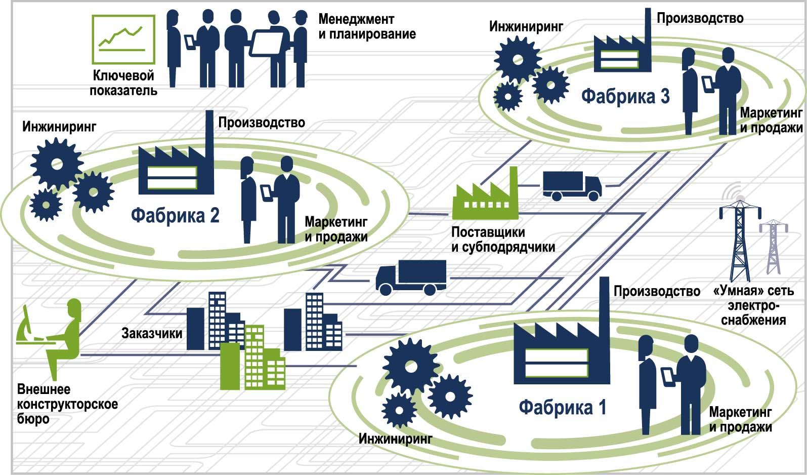 Горизонтальная интеграция в  «Индустрии 4.0»