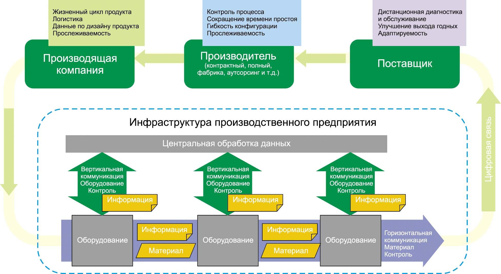 Представления SEMI о будущем «умном» интегрированном производстве электроник