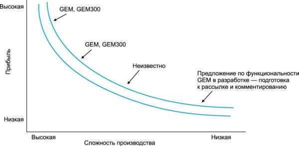 Применение SEMI GEM в электронной промышленности