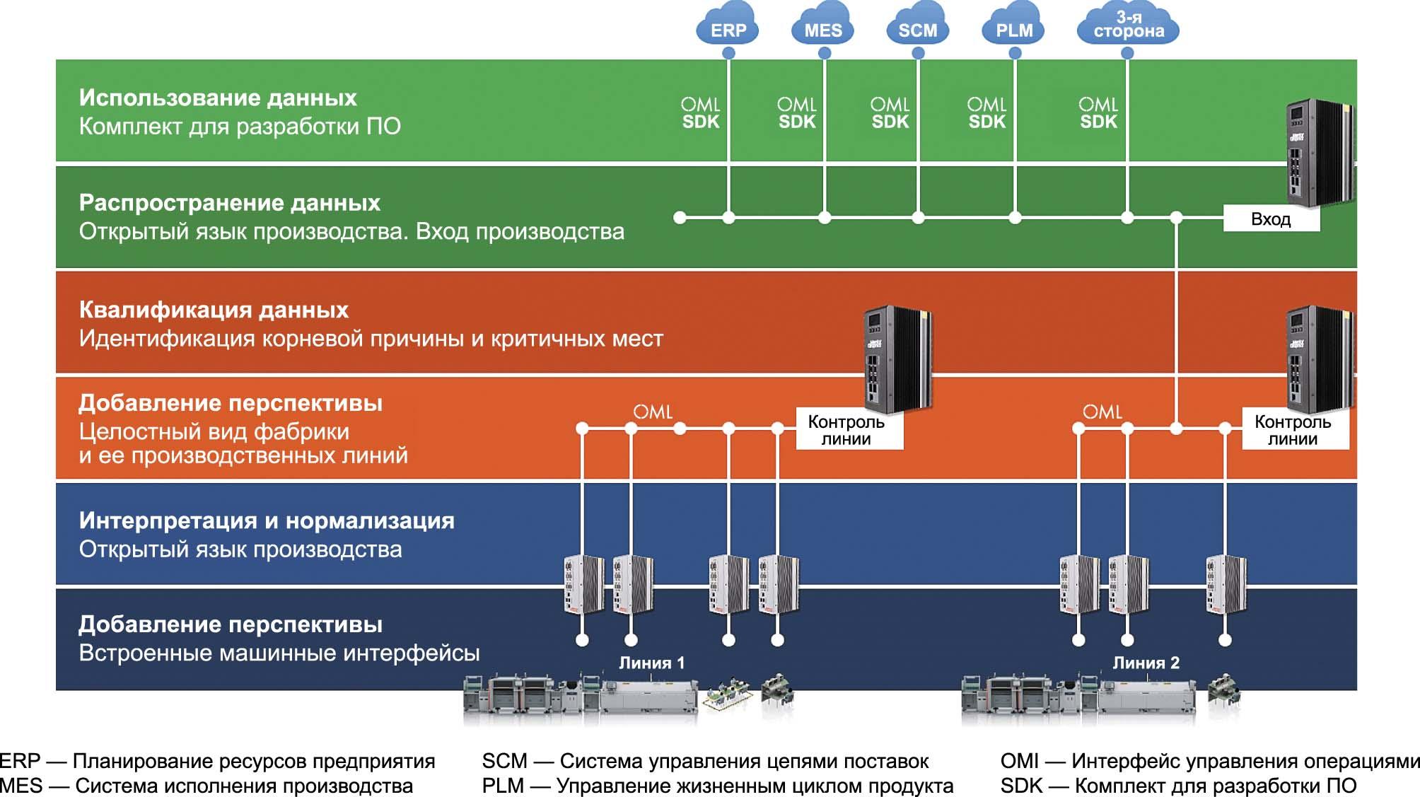 Интеграция OML в  производство