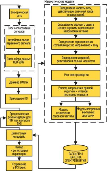 Структурная схема информационно-измерительного комплекса показалелей качества электроэнергии
