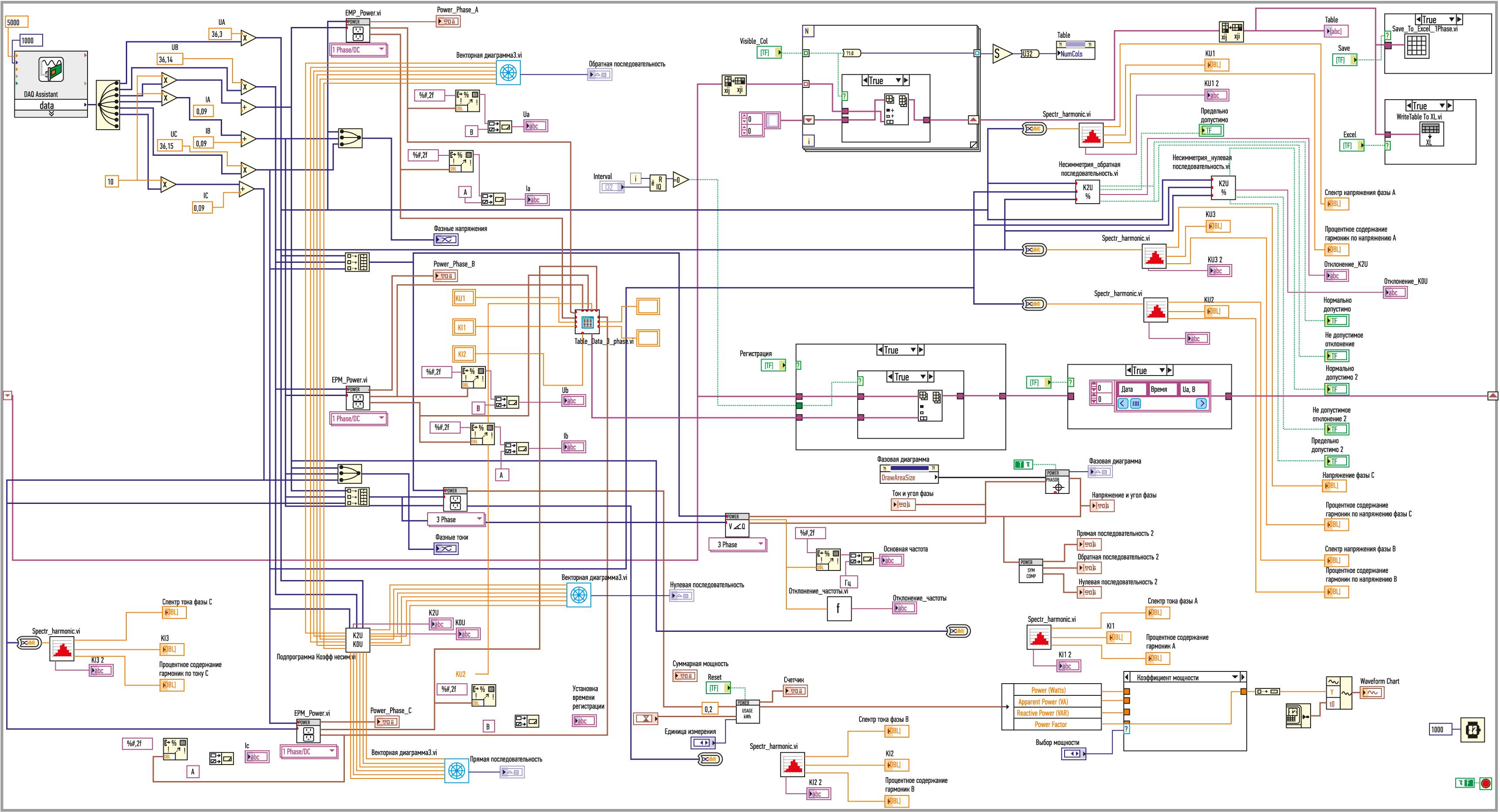 Блок-диаграмма измерительной системы в среде LabVIEW