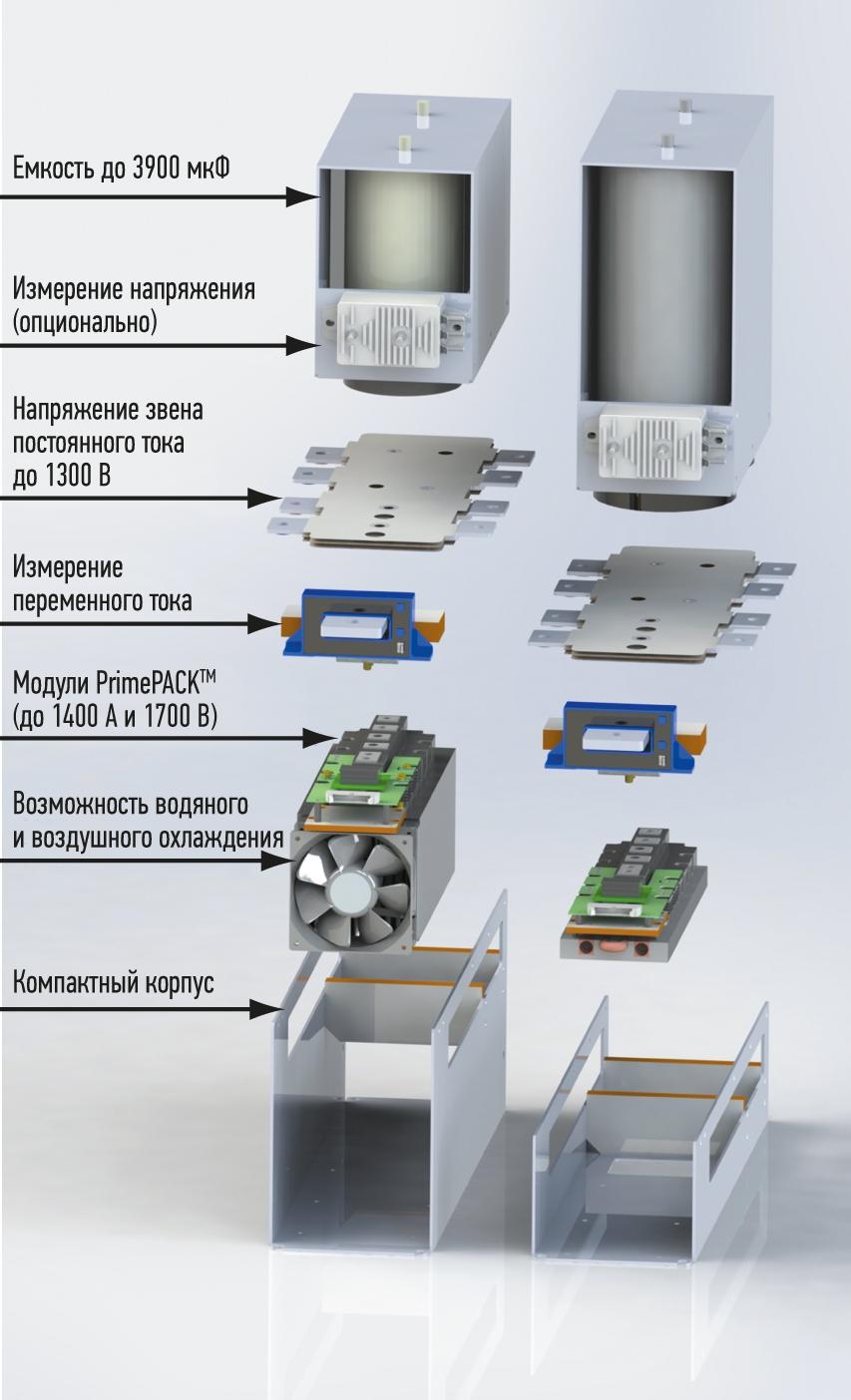 Детализация VARISAir и VARIS Water