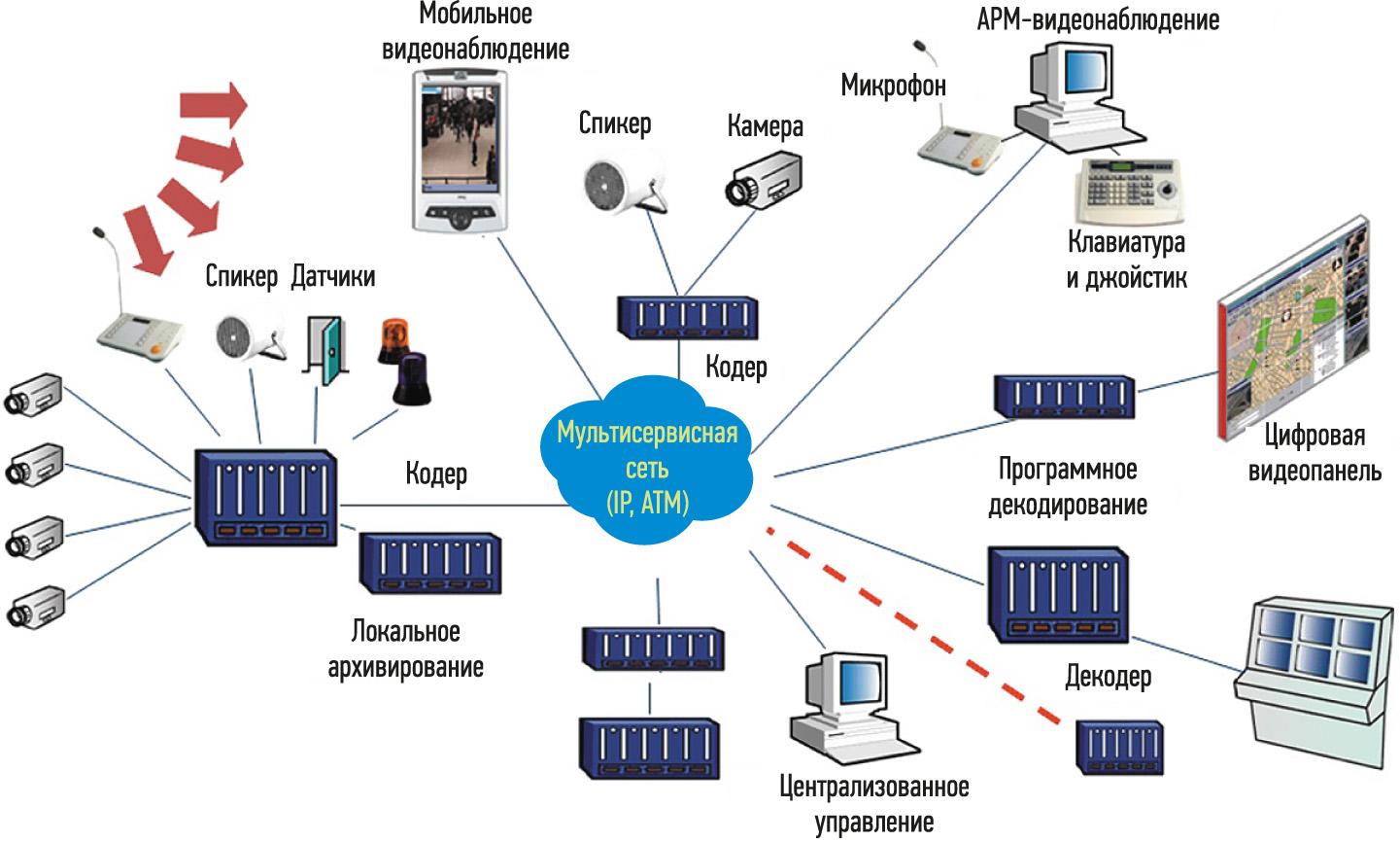 интеллектуальная система видеонаблюдения