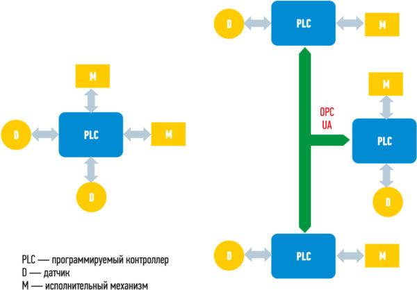 Рис. 1. Возможные структуры систем типа «Умный дом»