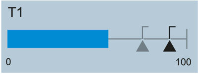 Рис. 2. Для представления аналоговых значений используйте изменение длины, а не площади графического представления параметра