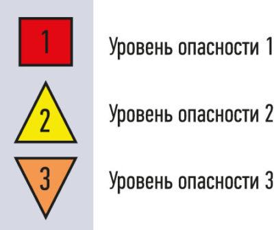 Рис. 3. Аварийные сигналы, дифференцированные по уровню тяжести последствий: 1) высокий; 2) средний и 3) низкий