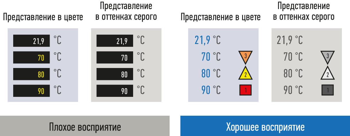 Рис. 4. Два варианта представления одного и того же экрана. Слева на каждом рисунке они показаны с использованием цвета, а справа — в оттенках серого