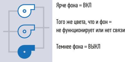 Рис. 5. Промежуточный оттенок позволяет идентифицировать более двух объектов. Соответствующий значок возле объекта может передать ту же информацию более эффективно, чем его представление в широком диапазоне цветов