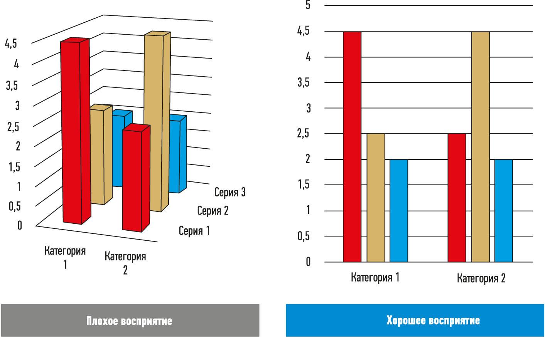 Рис. 7. Сравнение диаграмм в 3D- и 2D-графике