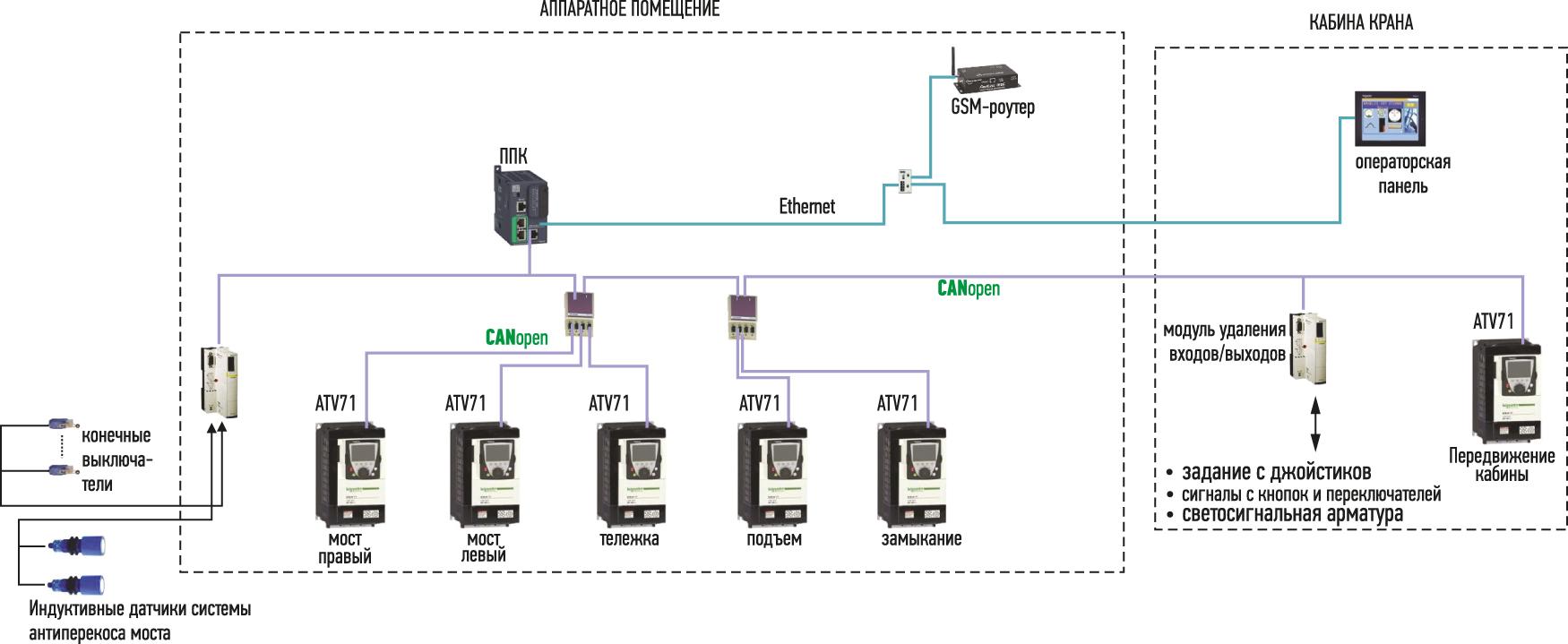 Структурная схема системы управления грейферным краном
