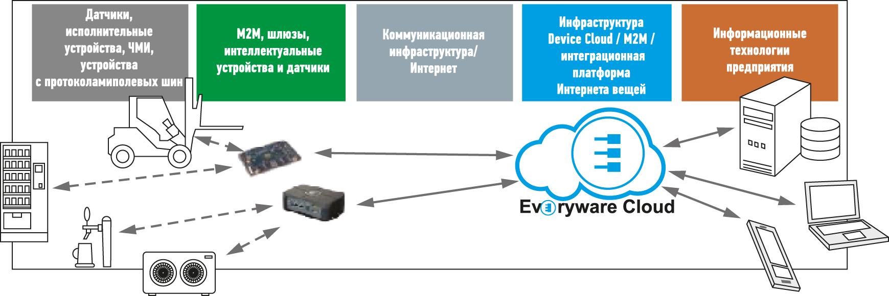 Eurotech IoT