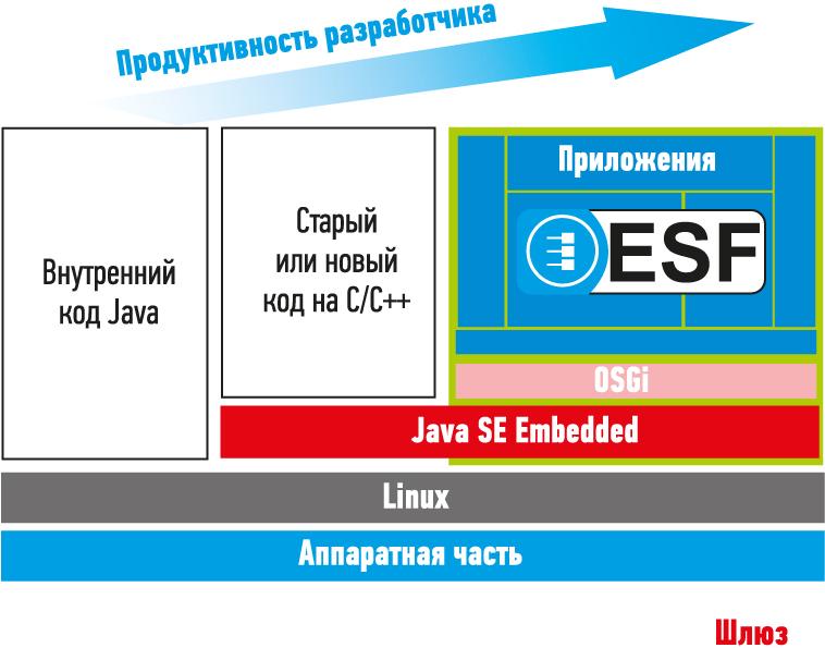 ESF – межплатформенное программное обеспечение на базе Java