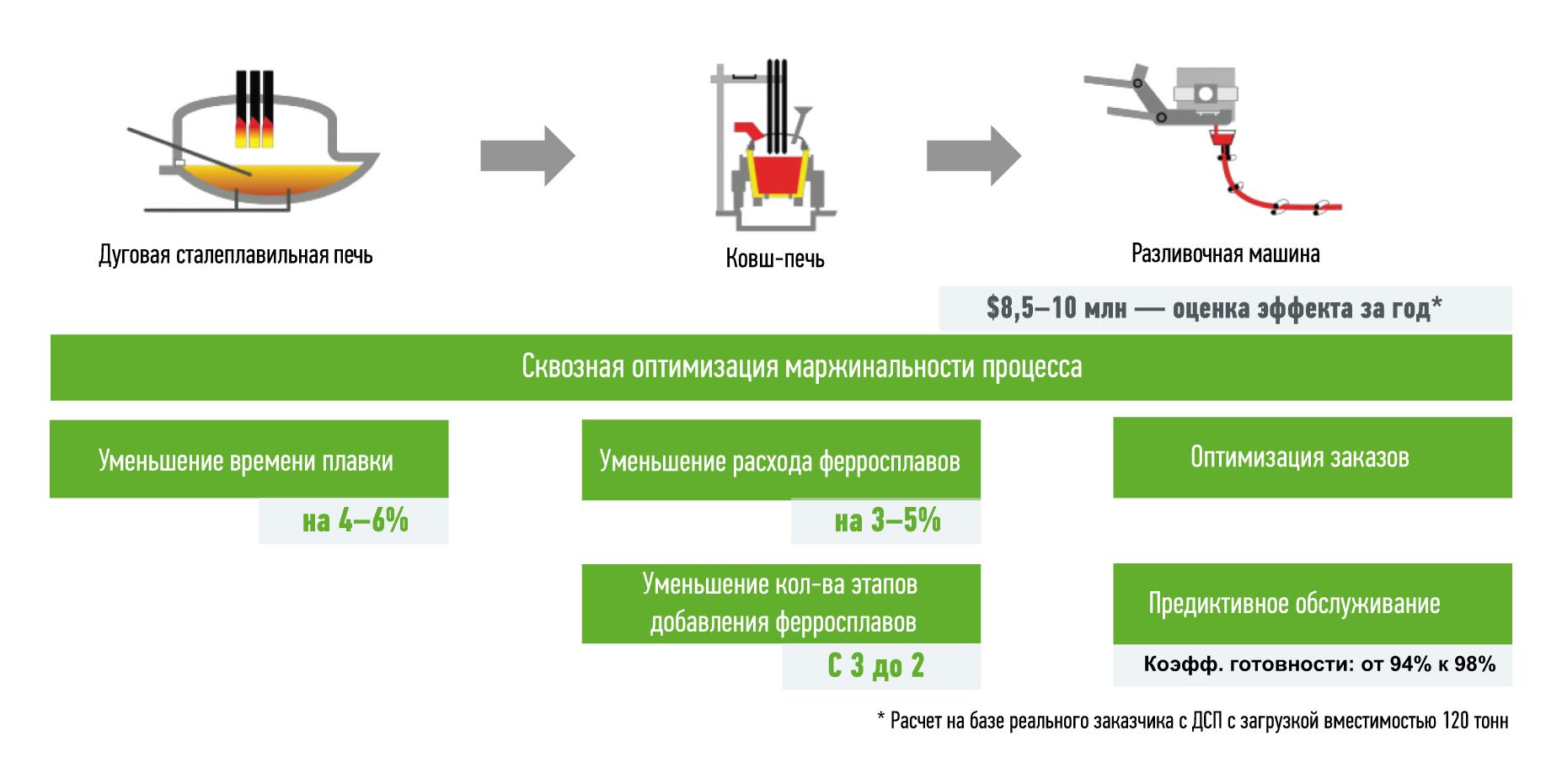 Проект Z.Smelting: экономический эффект для заказчика