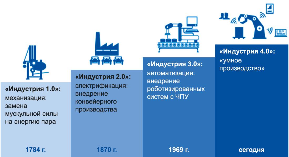 Индустрии 4.0