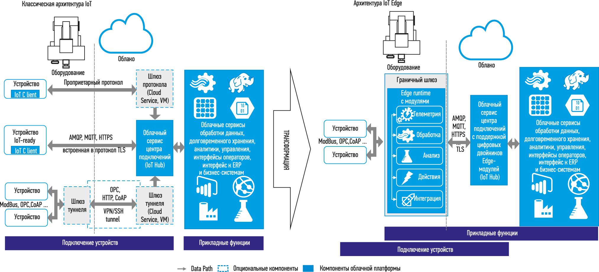 Трансформация традиционного подхода в архитектуру IoT Edge