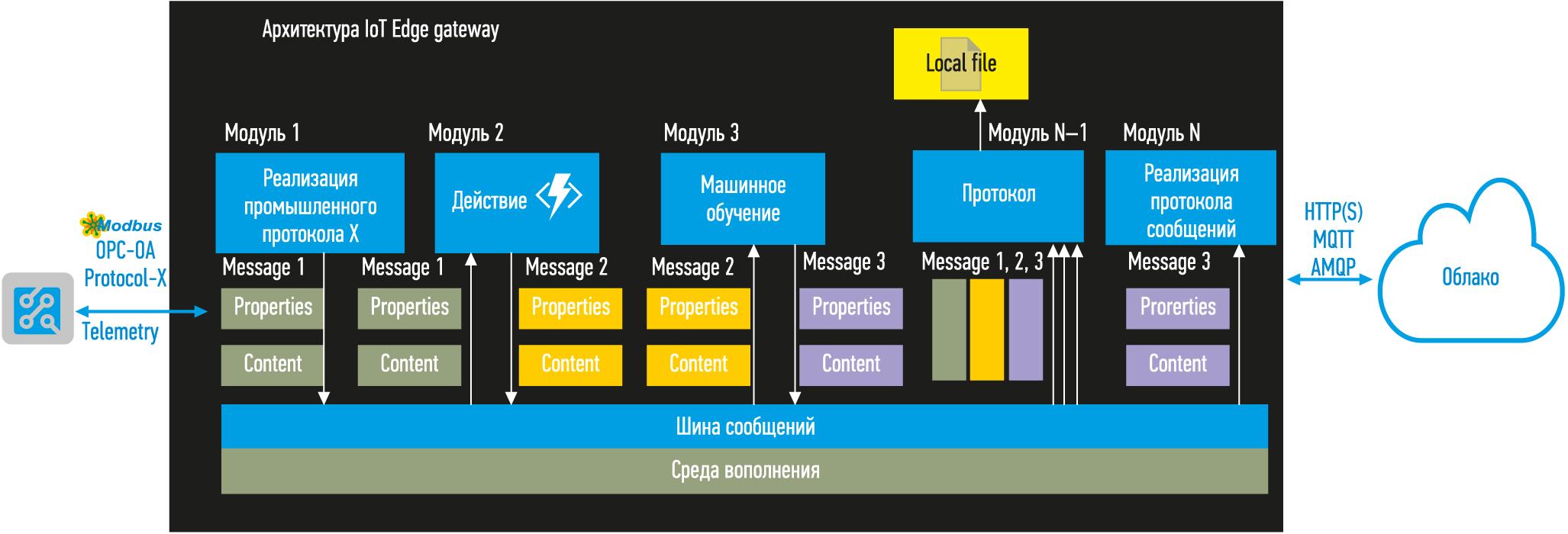 Архитектура устройства IoT Edge