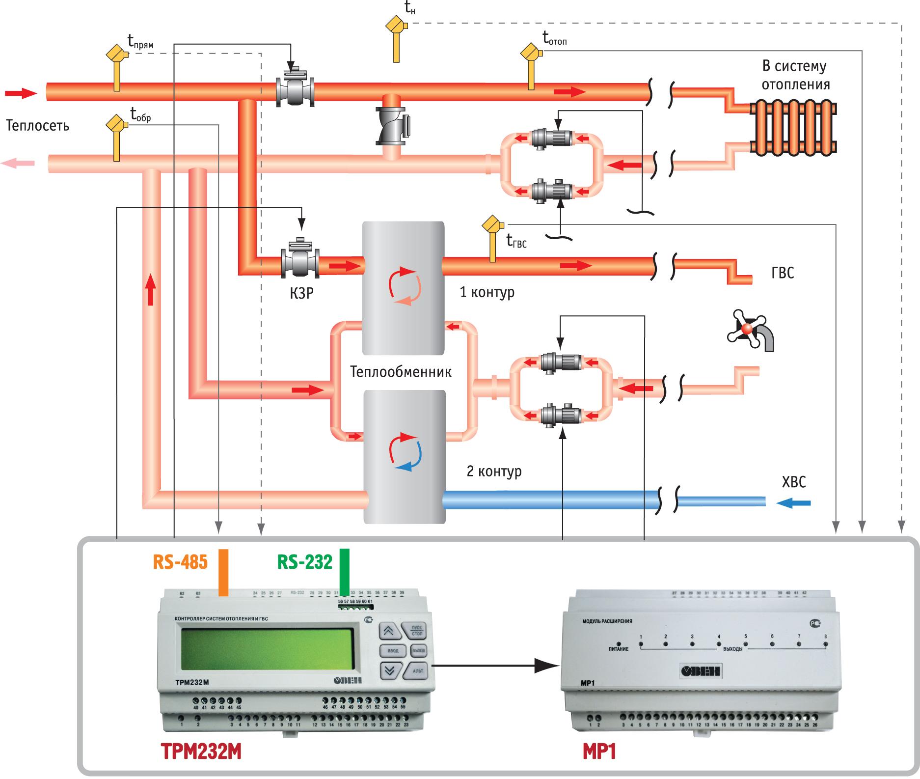 Функциональная схема управления для двухконтурных систем: контроллер ТРМ232М используется с модулем расширения ОВЕН МР1