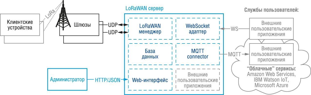 Архитектура сети LoRaWAN