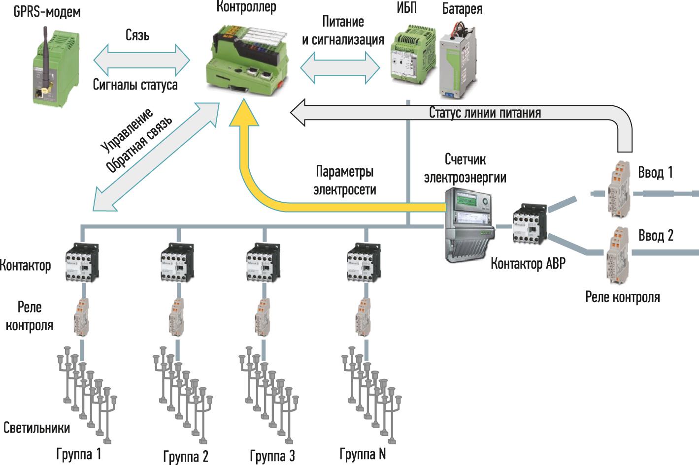 Структура системы управления освещение