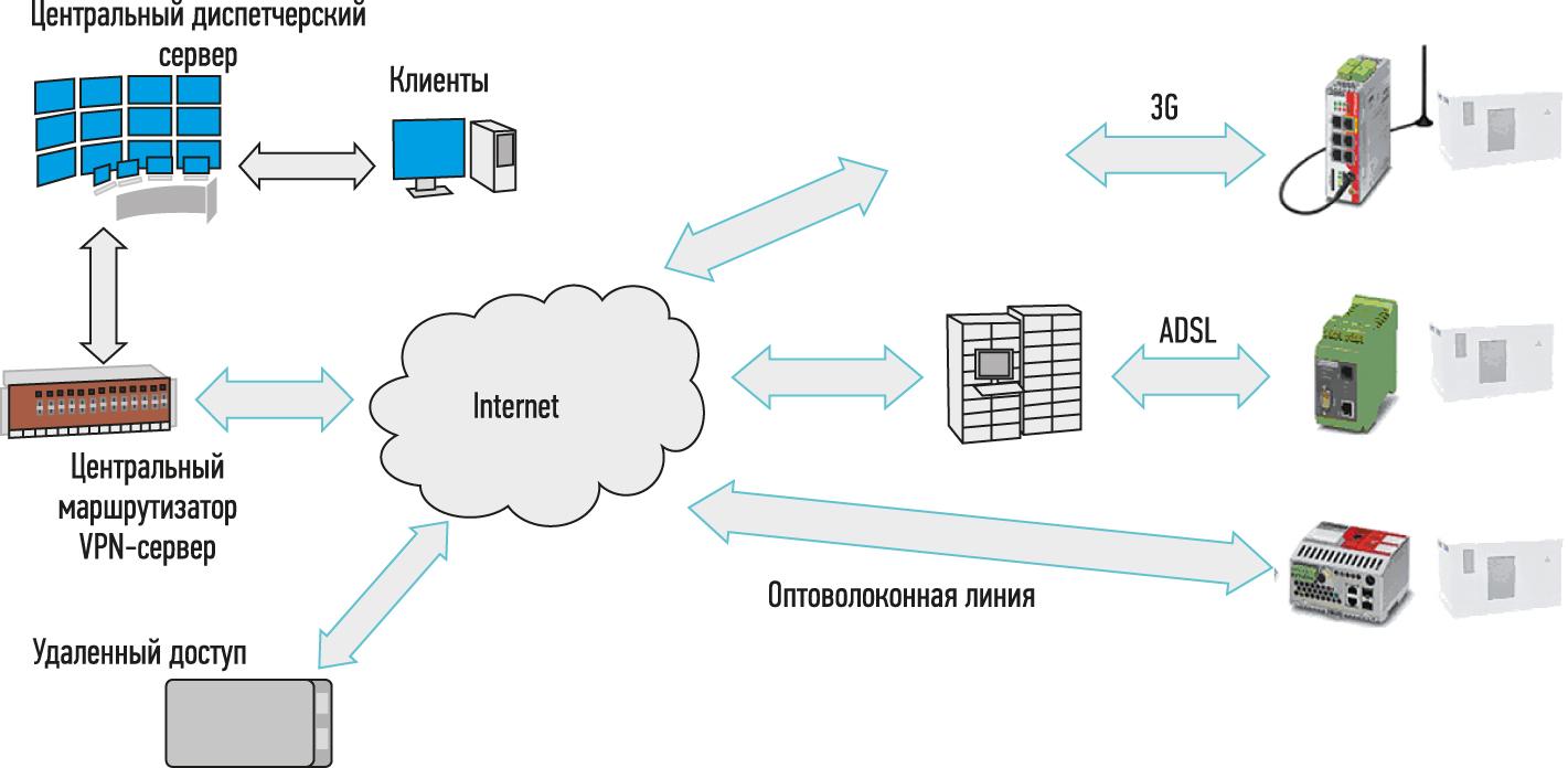 Структура системы связи управления освещением