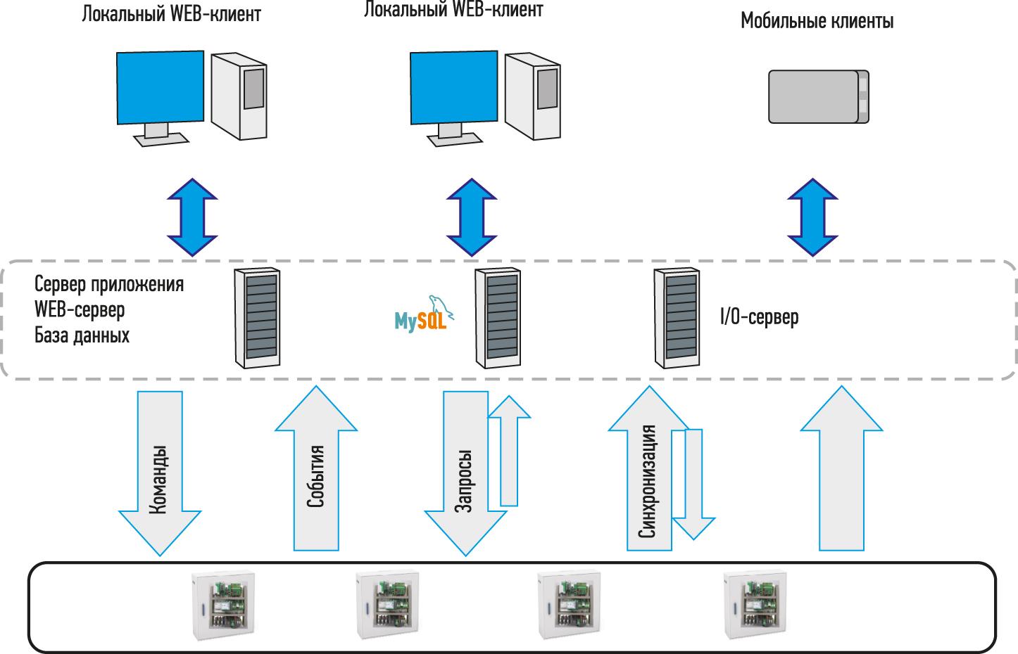 Архитектура системы диспетчеризации управление освещением