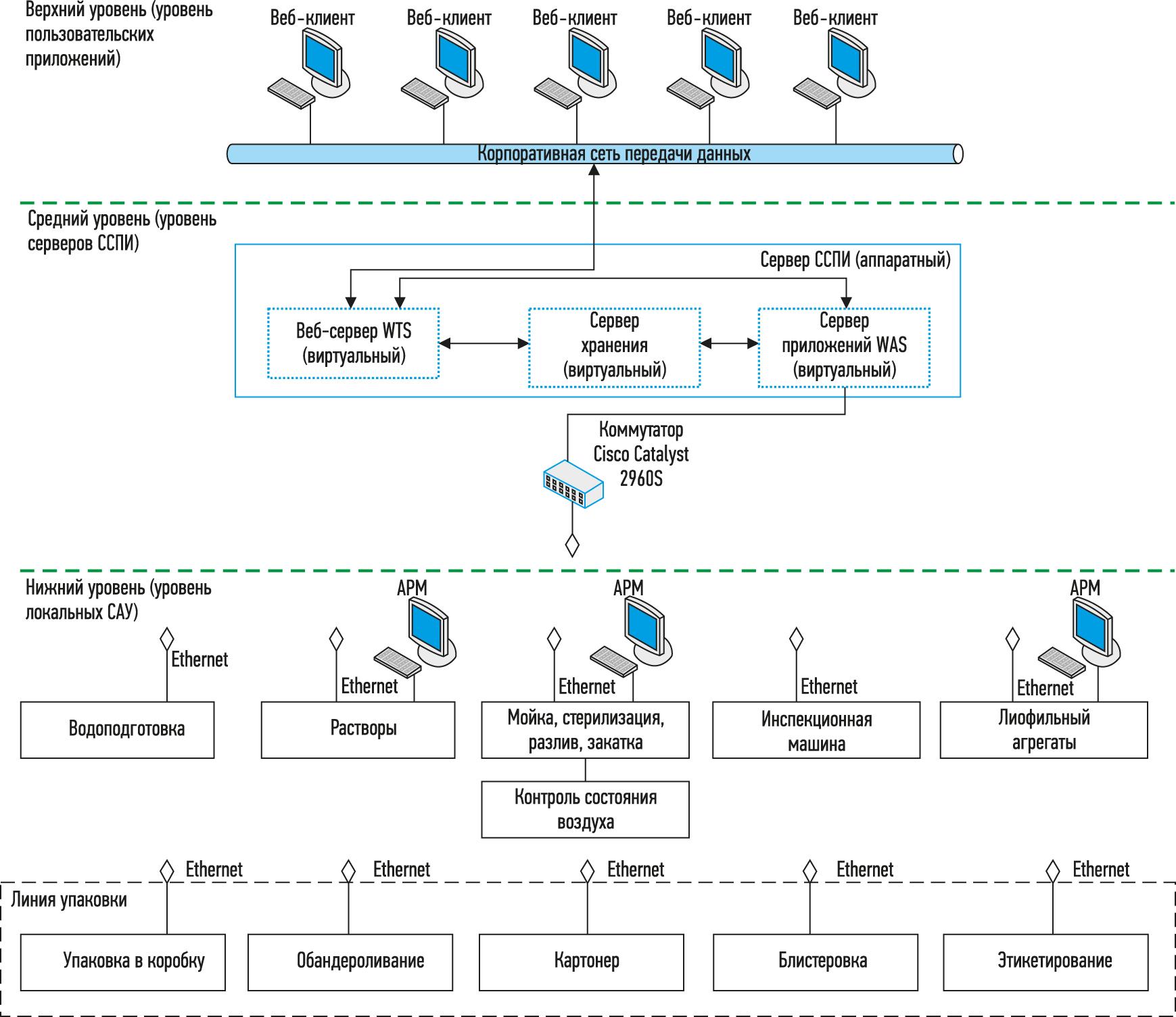 автоматизированная система сбора производственной информации фармацевимческой компании